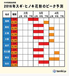 2016スギ・ヒノキ花粉ピーク予測.jpg