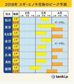 2018花粉ピーク予測.jpg