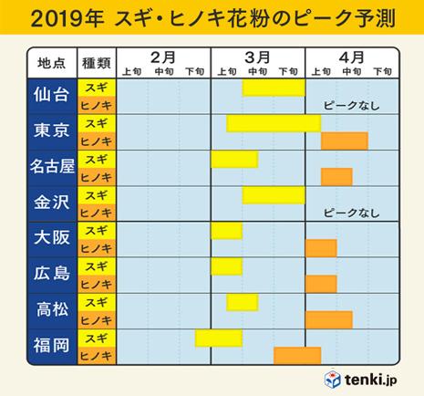 2019花粉のピーク予測.jpg