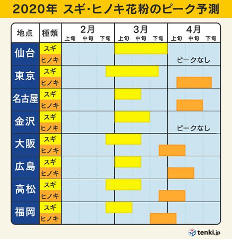 2020花粉のピーク予測.jpg
